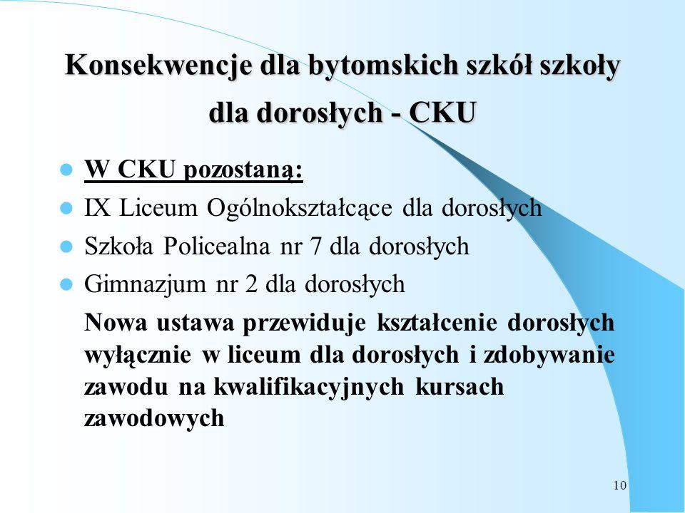 Konsekwencje dla bytomskich szkół szkoły dla dorosłych - CKU