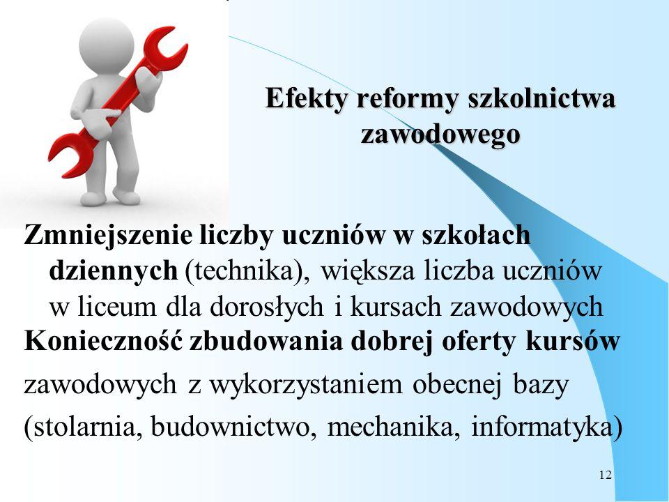Efekty reformy szkolnictwa zawodowego