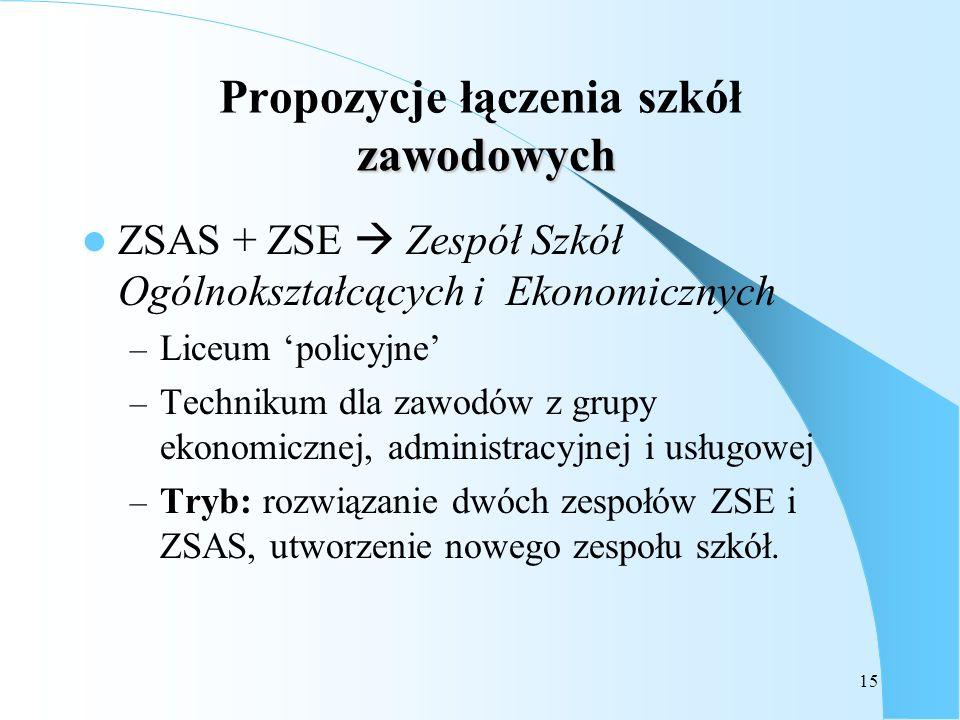 Propozycje łączenia szkół zawodowych