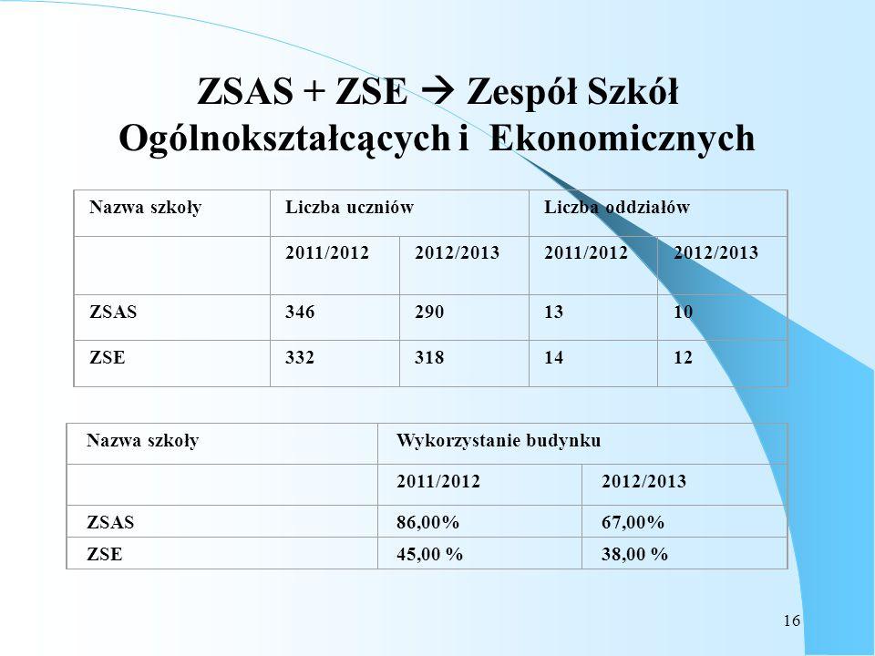 ZSAS + ZSE  Zespół Szkół Ogólnokształcących i Ekonomicznych