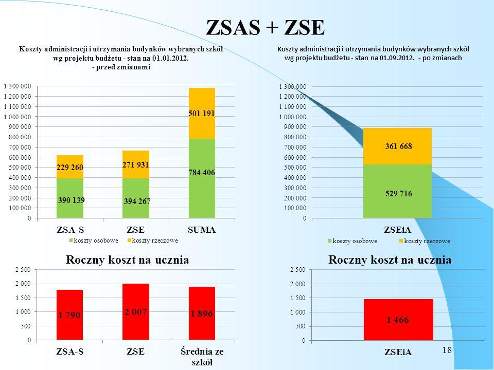 ZSAS + ZSE