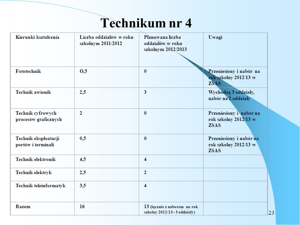Technikum nr 4 Kierunki kształcenia