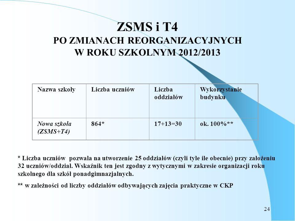 ZSMS i T4 PO ZMIANACH REORGANIZACYJNYCH W ROKU SZKOLNYM 2012/2013