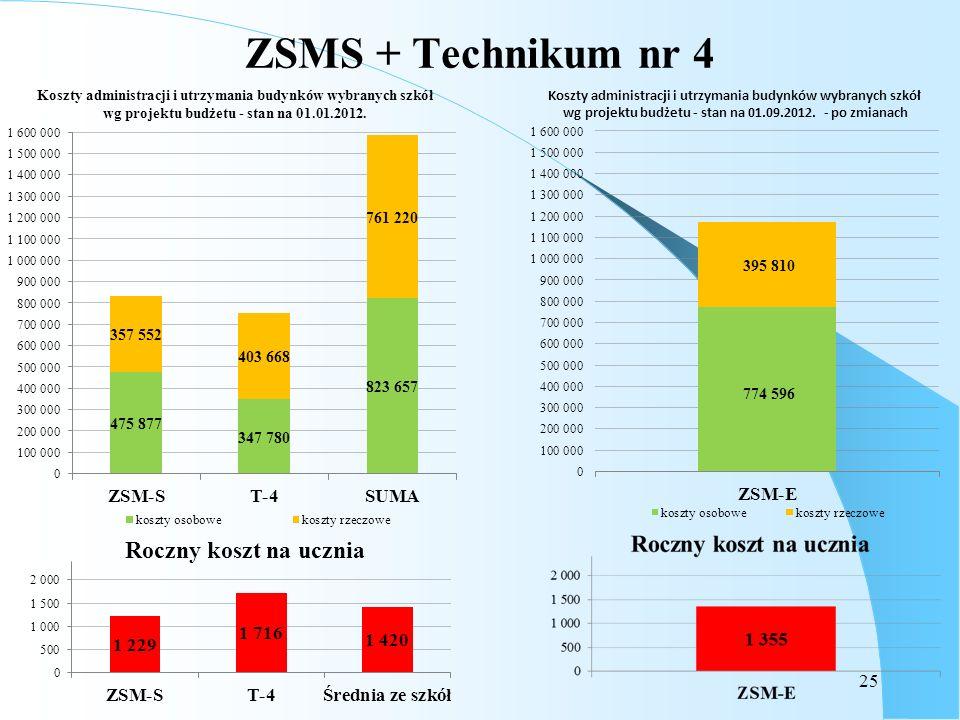 ZSMS + Technikum nr 4