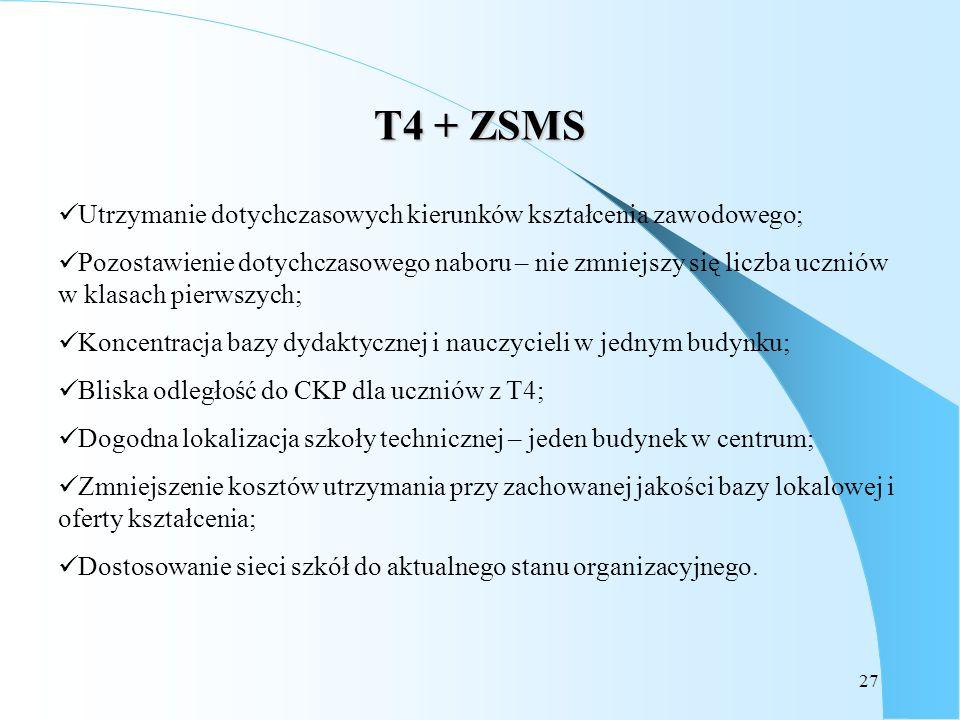 T4 + ZSMS Utrzymanie dotychczasowych kierunków kształcenia zawodowego;