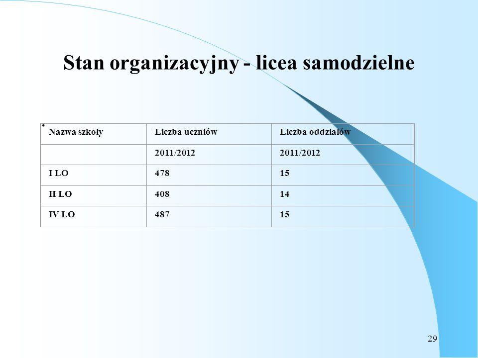 Stan organizacyjny - licea samodzielne