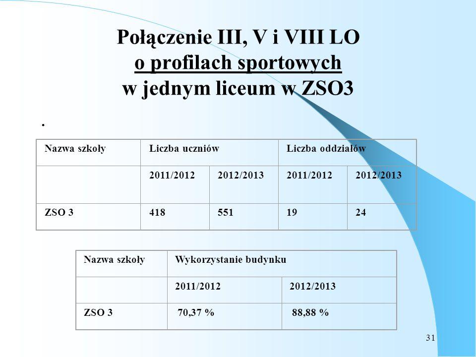 Połączenie III, V i VIII LO o profilach sportowych w jednym liceum w ZSO3