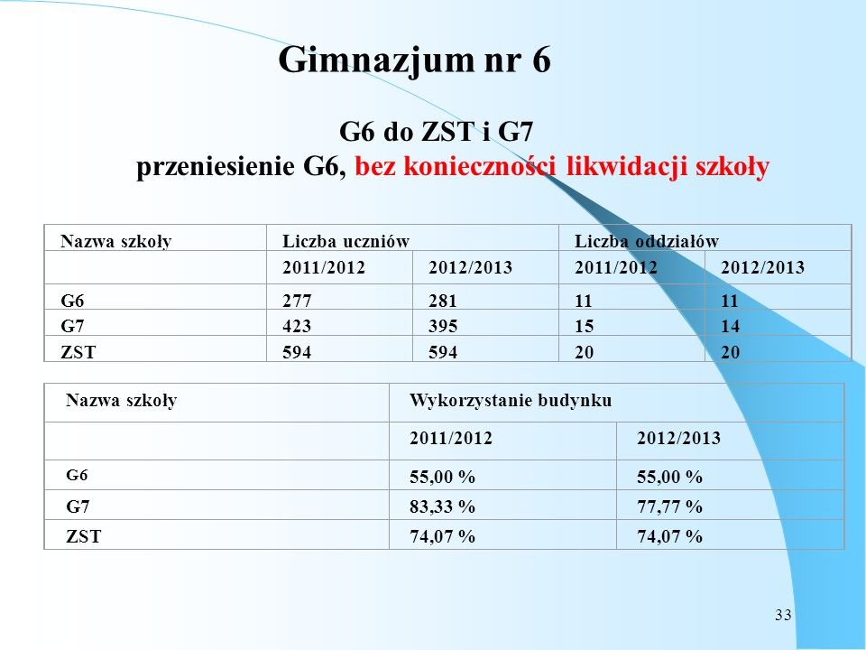 G6 do ZST i G7 przeniesienie G6, bez konieczności likwidacji szkoły