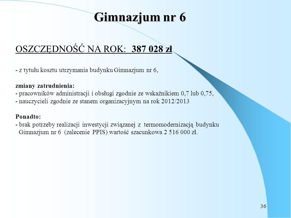 Gimnazjum nr 6 OSZCZĘDNOŚĆ NA ROK: 387 028 zł