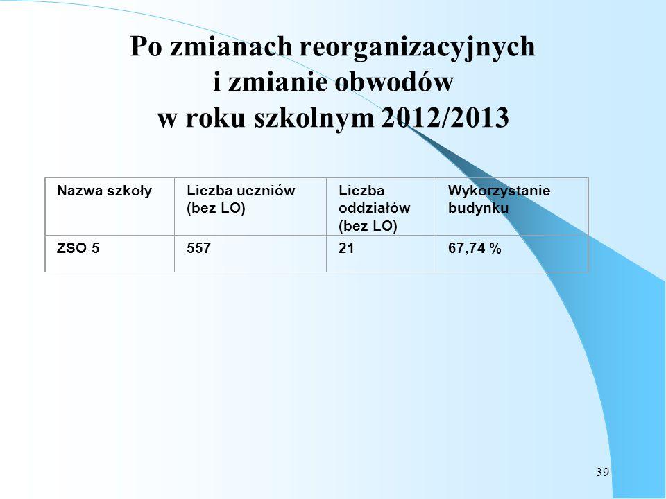 Po zmianach reorganizacyjnych i zmianie obwodów w roku szkolnym 2012/2013