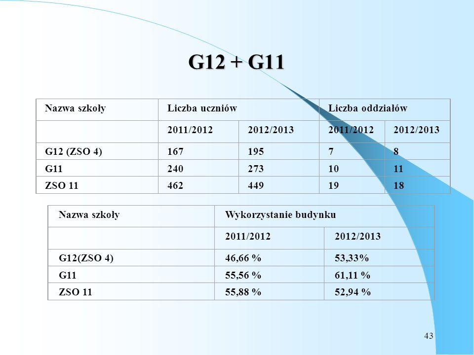 G12 + G11 Nazwa szkoły Liczba uczniów Liczba oddziałów 2011/2012