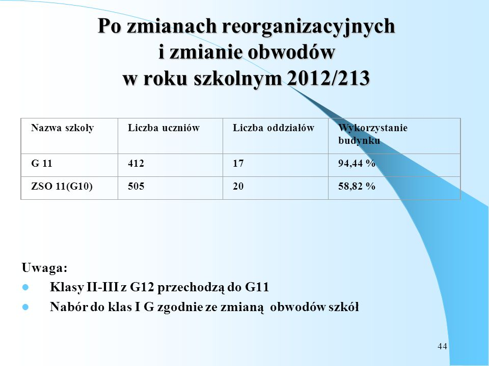 Po zmianach reorganizacyjnych i zmianie obwodów w roku szkolnym 2012/213