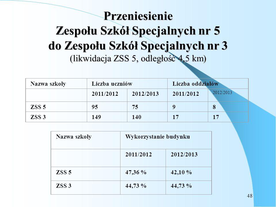 Przeniesienie Zespołu Szkół Specjalnych nr 5 do Zespołu Szkół Specjalnych nr 3 (likwidacja ZSS 5, odległość 4,5 km)