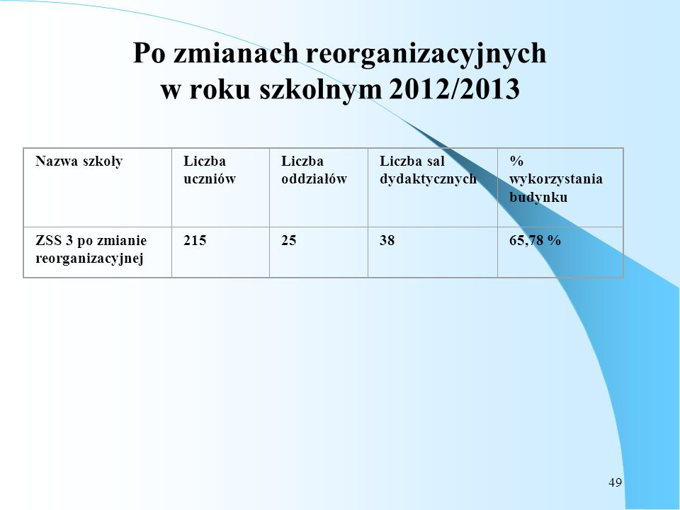 Po zmianach reorganizacyjnych w roku szkolnym 2012/2013
