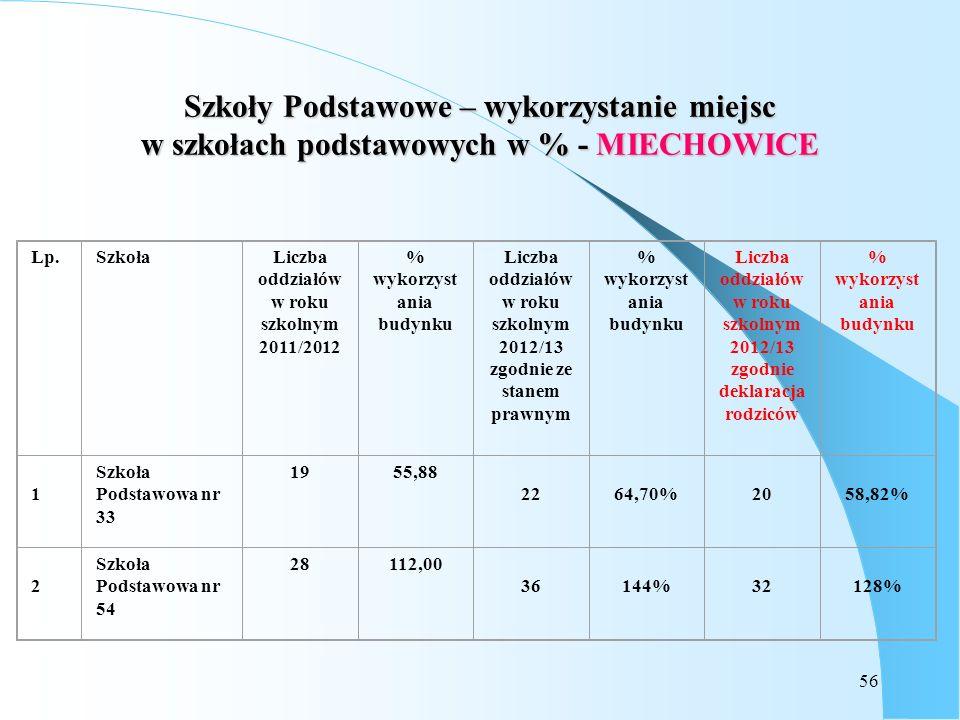 Szkoły Podstawowe – wykorzystanie miejsc w szkołach podstawowych w % - MIECHOWICE