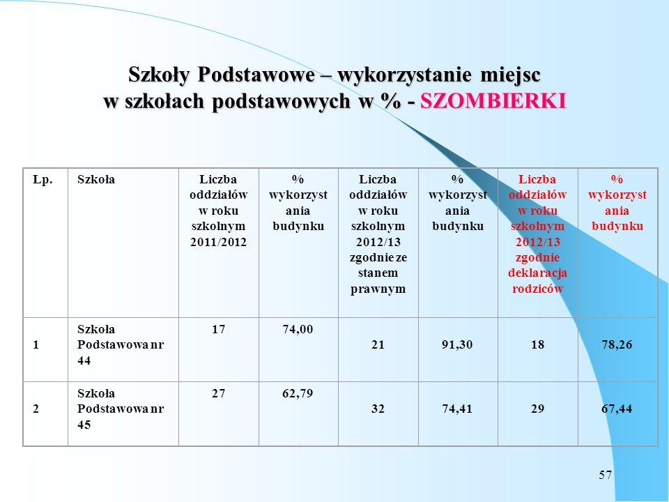 Szkoły Podstawowe – wykorzystanie miejsc w szkołach podstawowych w % - SZOMBIERKI