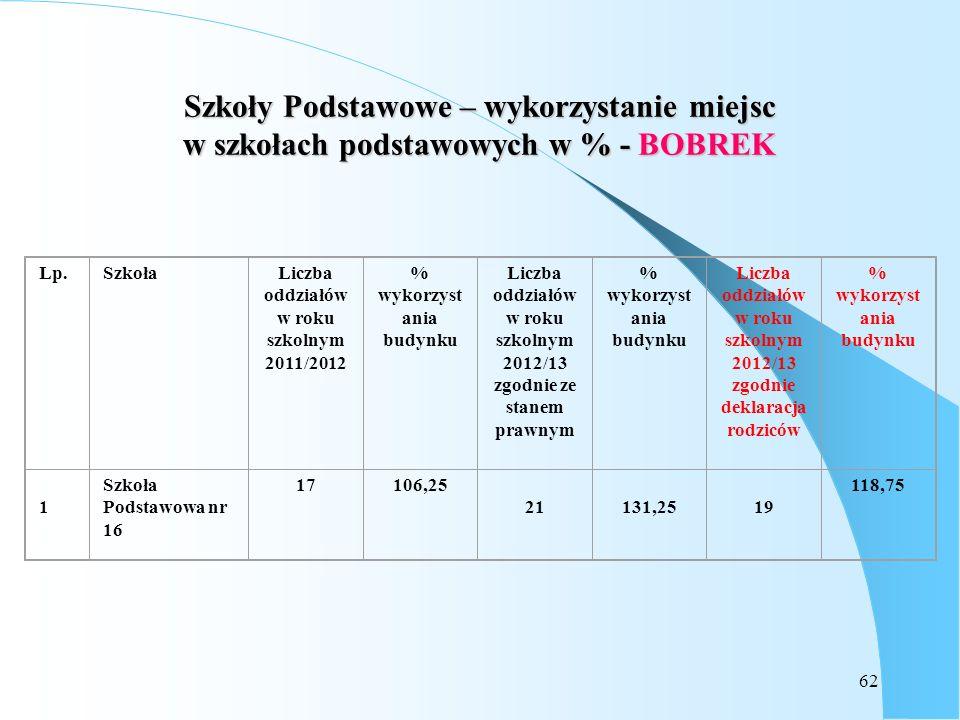 Szkoły Podstawowe – wykorzystanie miejsc w szkołach podstawowych w % - BOBREK