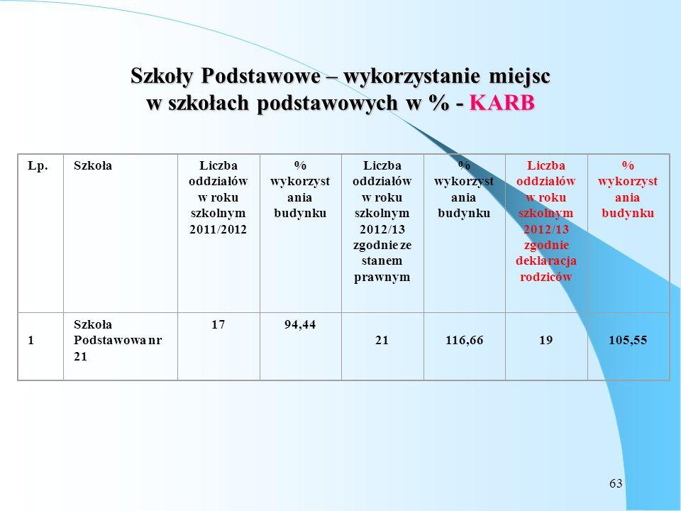 Szkoły Podstawowe – wykorzystanie miejsc w szkołach podstawowych w % - KARB