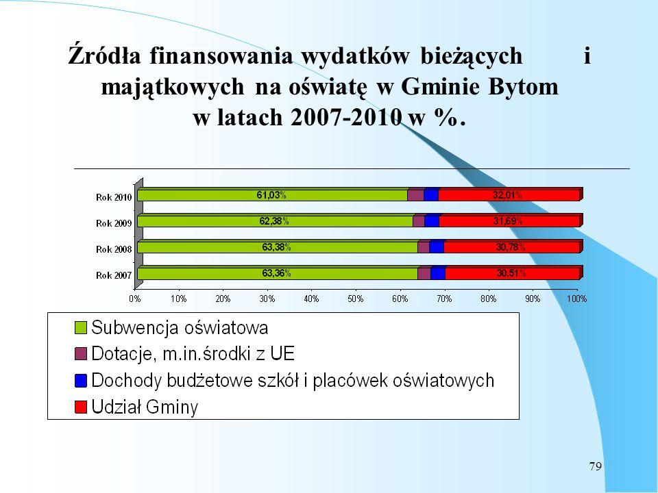 Źródła finansowania wydatków bieżących i majątkowych na oświatę w Gminie Bytom w latach 2007-2010 w %.