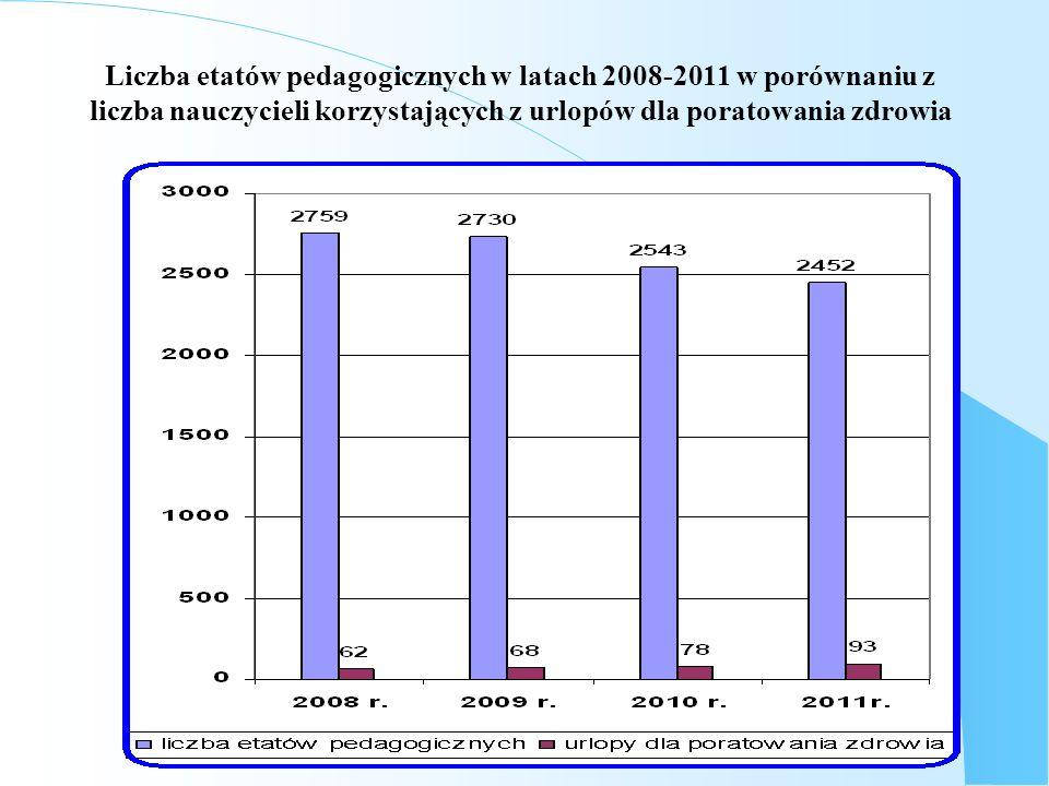Liczba etatów pedagogicznych w latach 2008-2011 w porównaniu z liczba nauczycieli korzystających z urlopów dla poratowania zdrowia