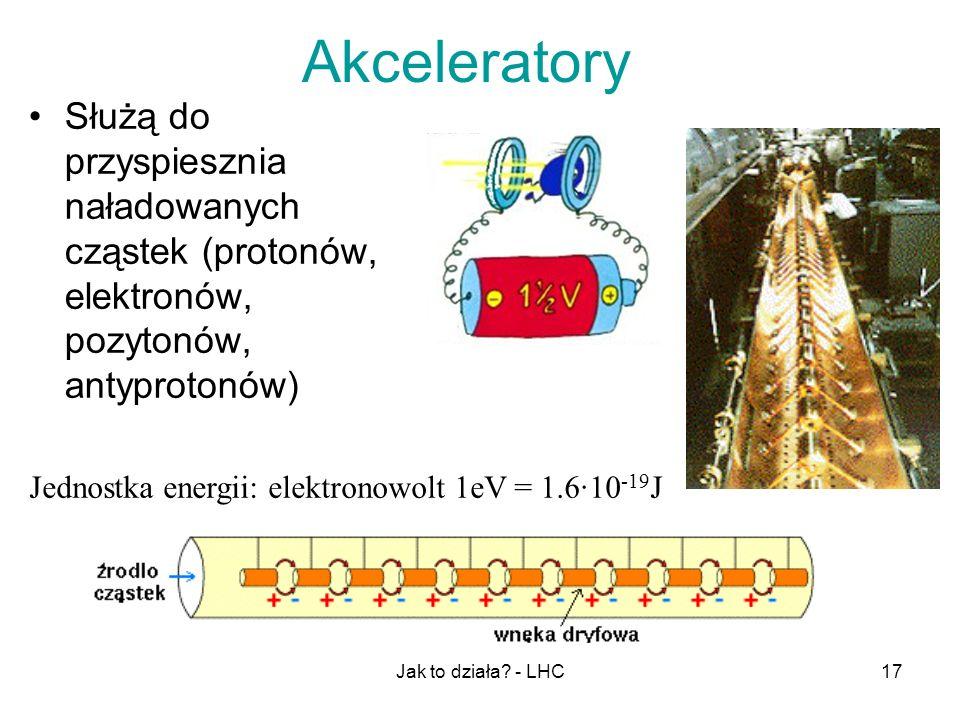 Akceleratory Służą do przyspiesznia naładowanych cząstek (protonów, elektronów, pozytonów, antyprotonów)