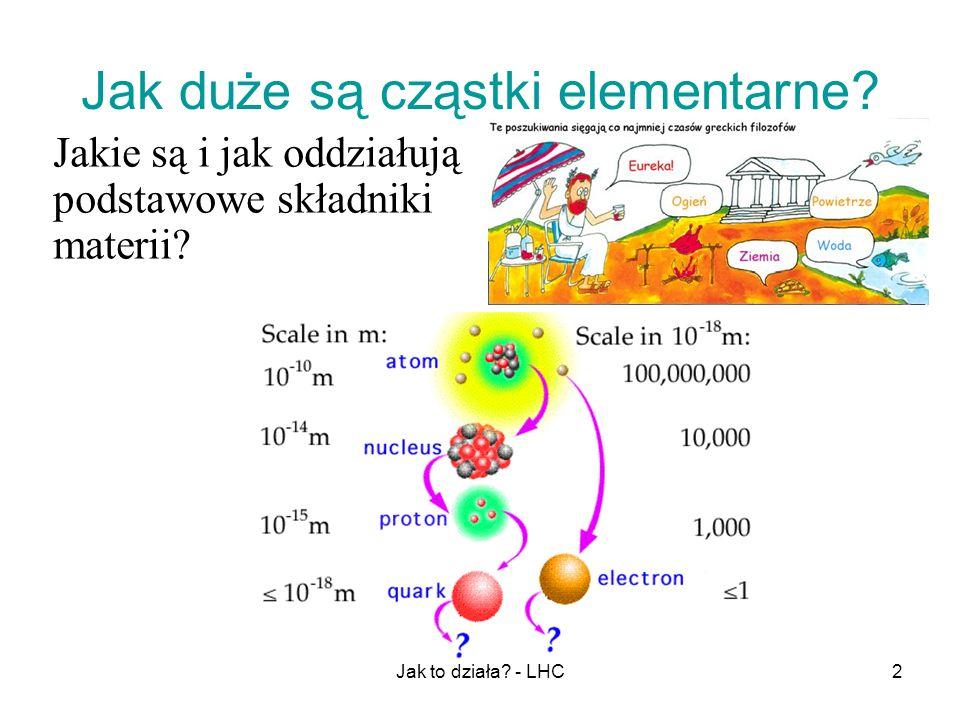 Jak duże są cząstki elementarne