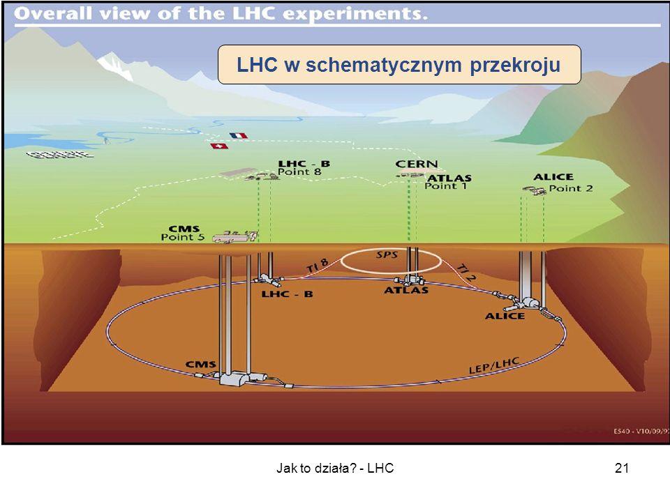 LHC w schematycznym przekroju