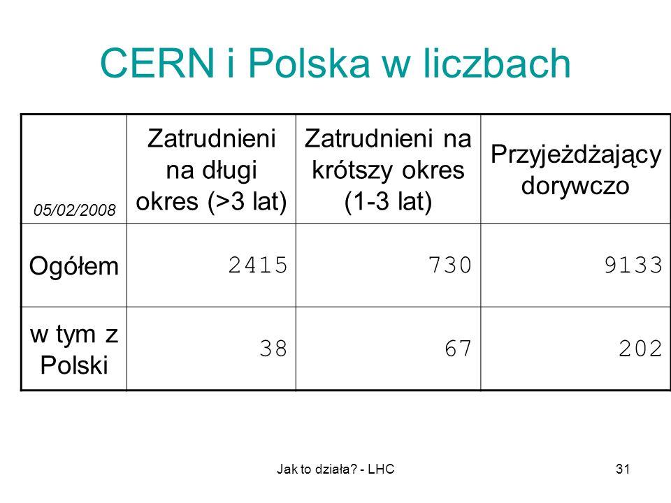 CERN i Polska w liczbach