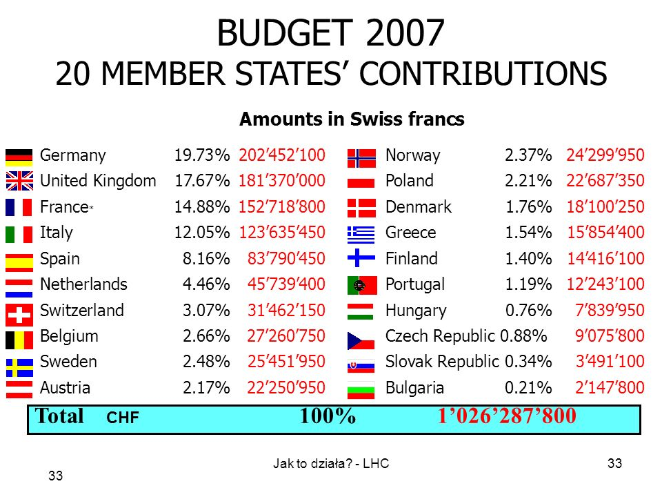 BUDGET MEMBER STATES' CONTRIBUTIONS