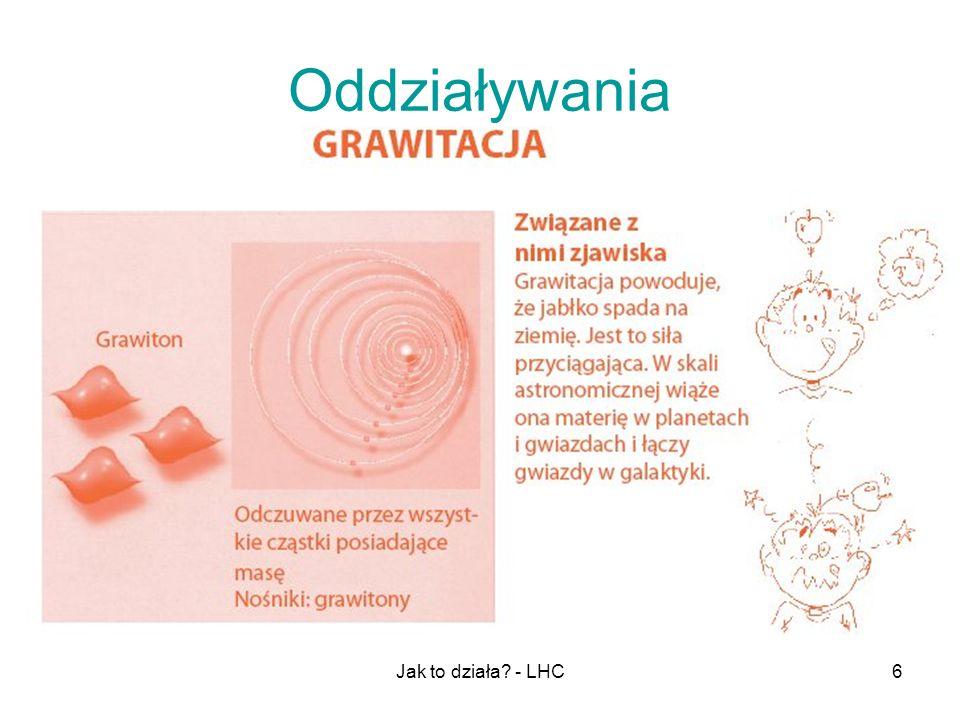 Oddziaływania Jak to działa - LHC