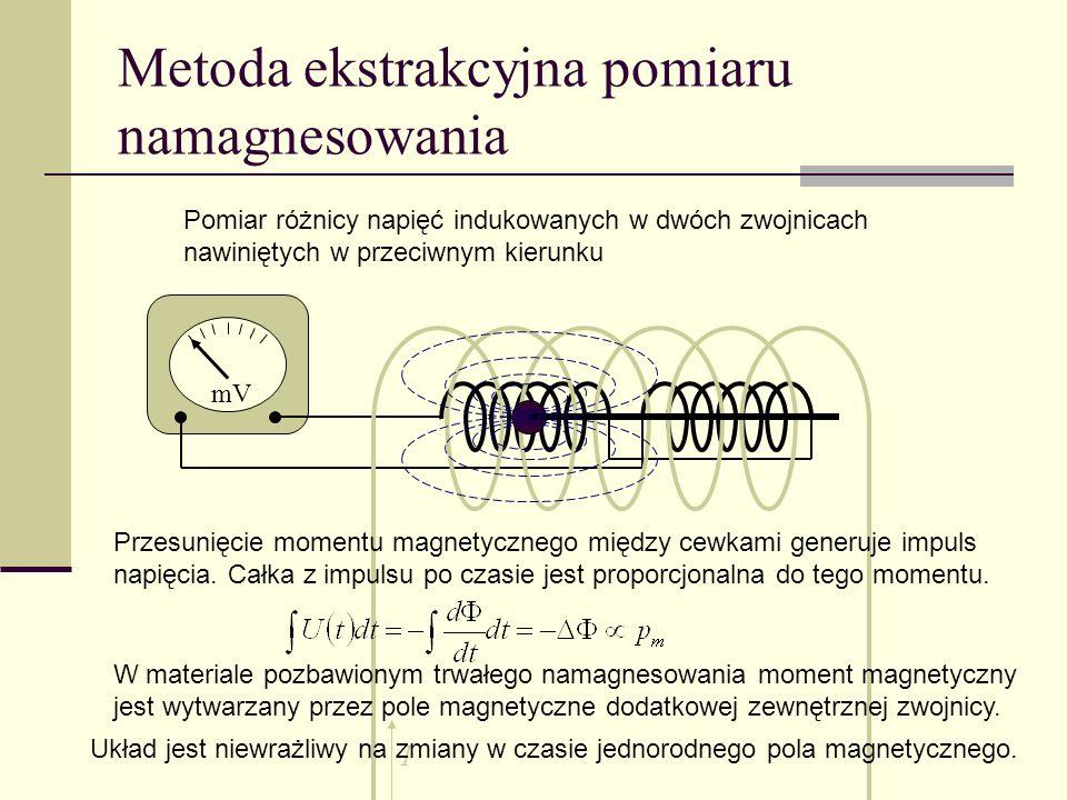 Metoda ekstrakcyjna pomiaru namagnesowania