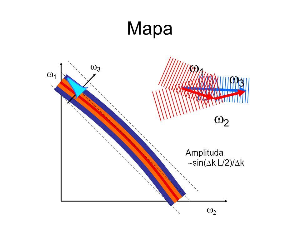 Mapa w3 w2 w1 w3 w1 w2 Amplituda sin(Dk L/2)/Dk