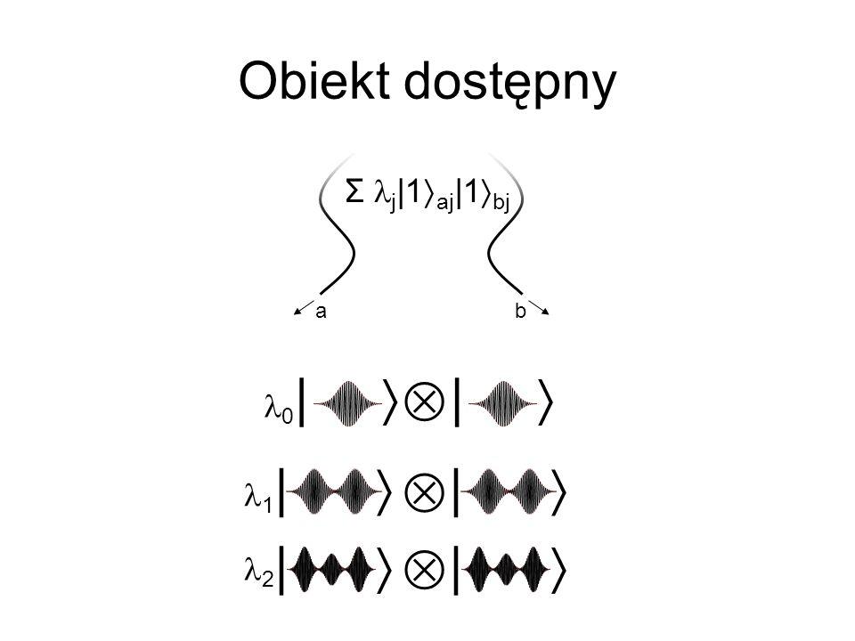 Obiekt dostępny Σ lj|1aj|1bj a b |   l0  |  l1 |   l2