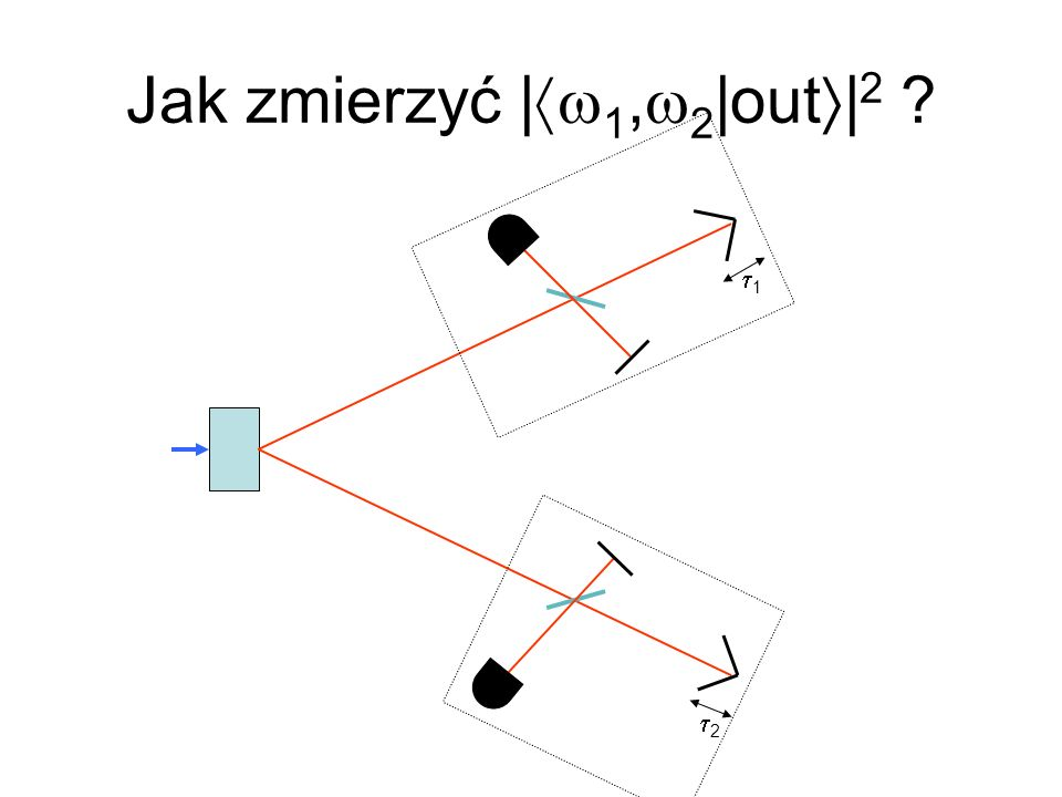 Jak zmierzyć |w1,w2|out|2