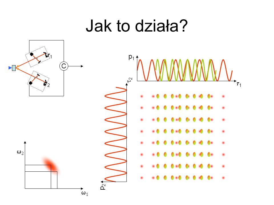 Jak to działa t1 t2 p1 C t2 t1 w1 w2 p2