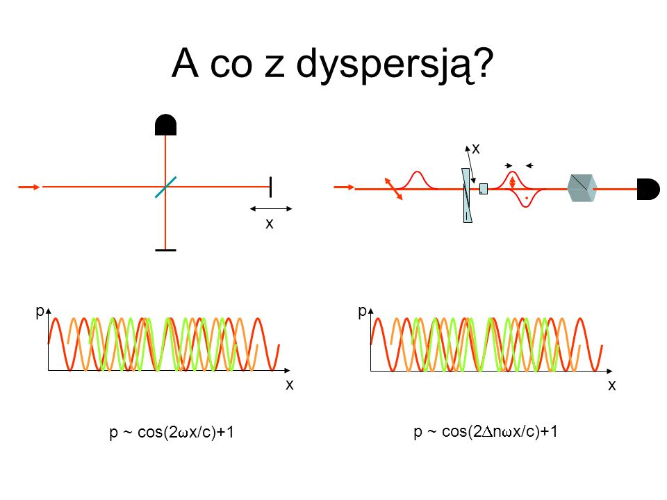 A co z dyspersją x x p x p x p ~ cos(2wx/c)+1 p ~ cos(2Dnwx/c)+1