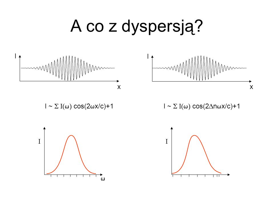 A co z dyspersją I I x x I ~ S I(w) cos(2wx/c)+1