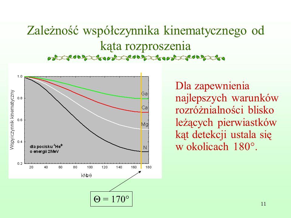 Zależność współczynnika kinematycznego od kąta rozproszenia