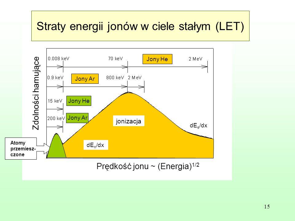 Straty energii jonów w ciele stałym (LET)