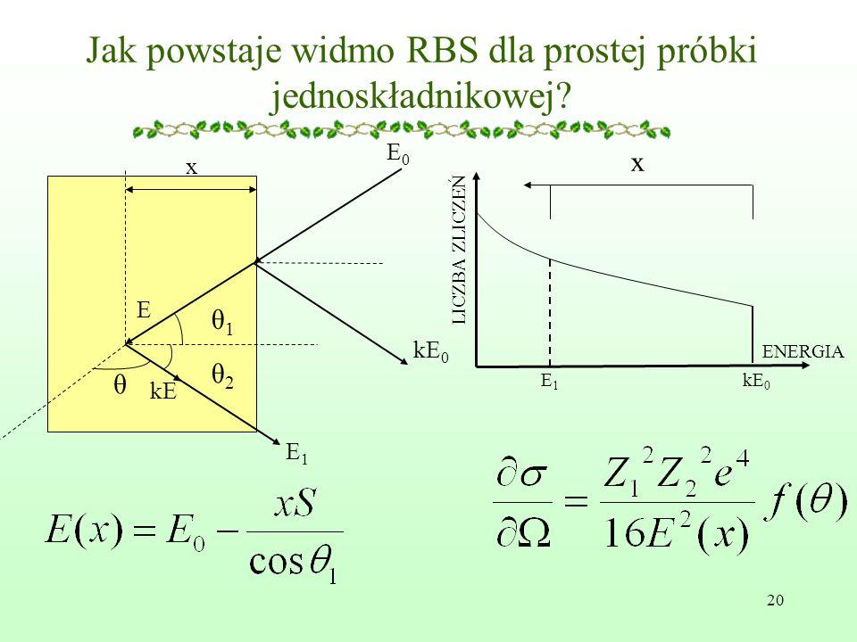 Jak powstaje widmo RBS dla prostej próbki jednoskładnikowej