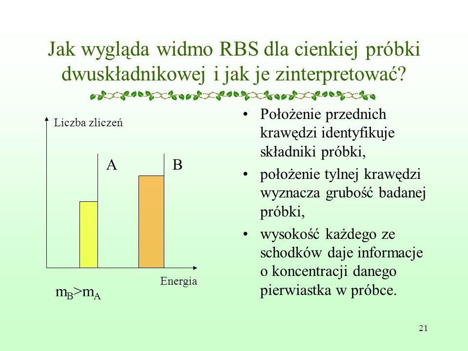 Jak wygląda widmo RBS dla cienkiej próbki dwuskładnikowej i jak je zinterpretować