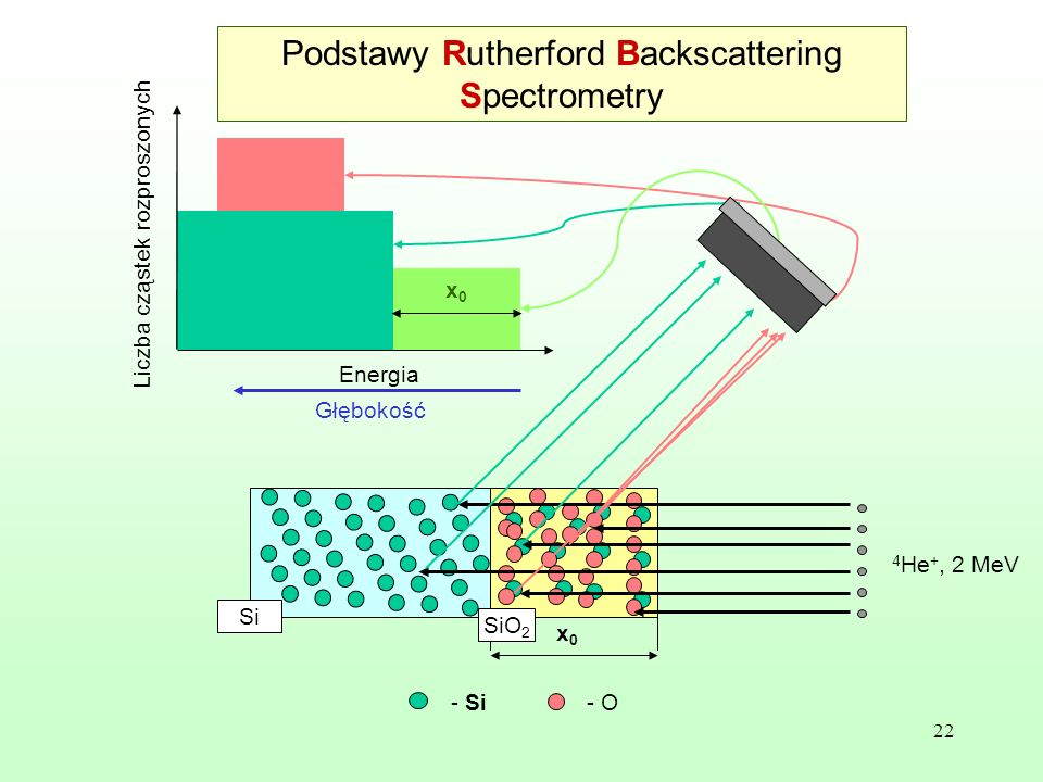Podstawy Rutherford Backscattering Spectrometry