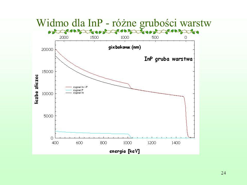 Widmo dla InP - różne grubości warstw
