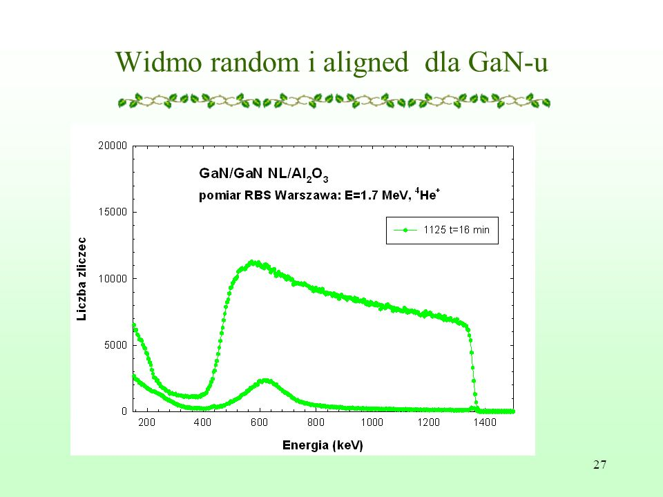 Widmo random i aligned dla GaN-u