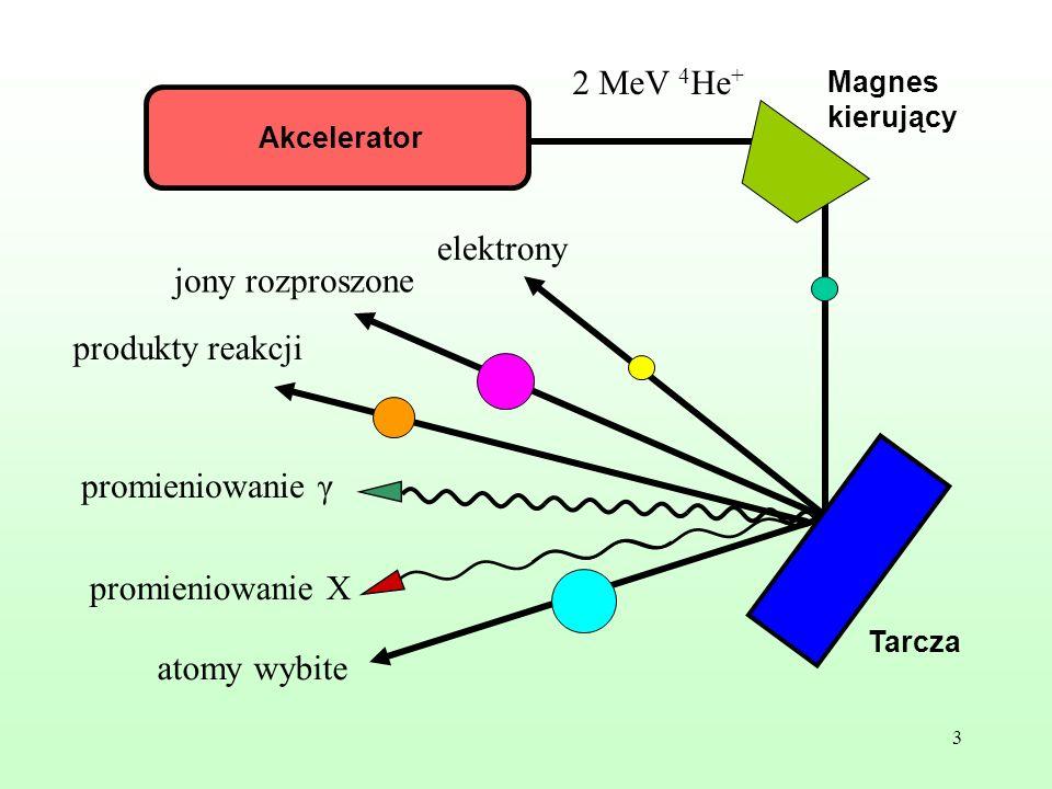 2 MeV 4He+ elektrony jony rozproszone produkty reakcji