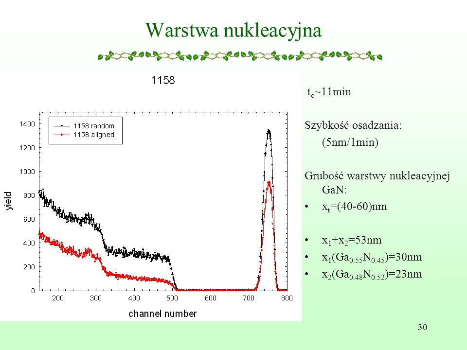 Warstwa nukleacyjna to~11min Szybkość osadzania: (5nm/1min)