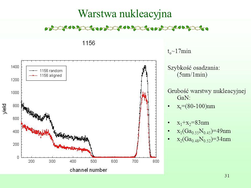 Warstwa nukleacyjna to~17min Szybkość osadzania: (5nm/1min)