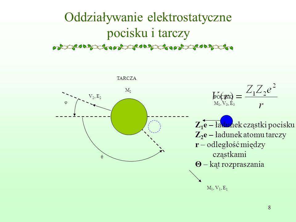 Oddziaływanie elektrostatyczne pocisku i tarczy