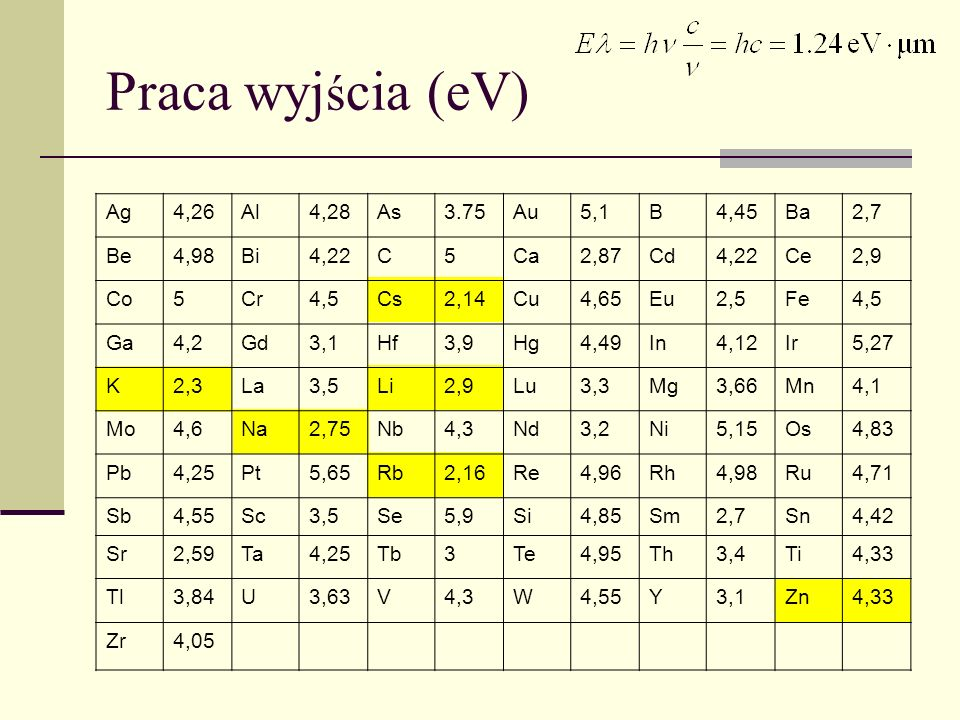 Praca wyjścia (eV) Ag 4,26 Al 4,28 As 3.75 Au 5,1 B 4,45 Ba 2,7 Be