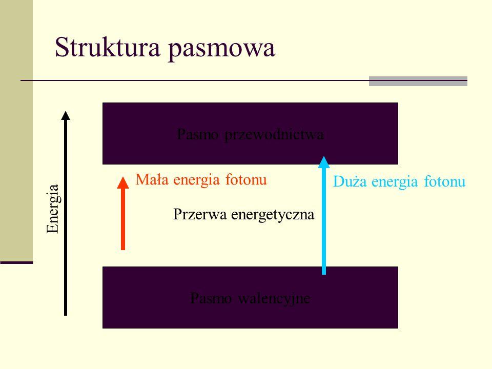 Struktura pasmowa Pasmo przewodnictwa Mała energia fotonu